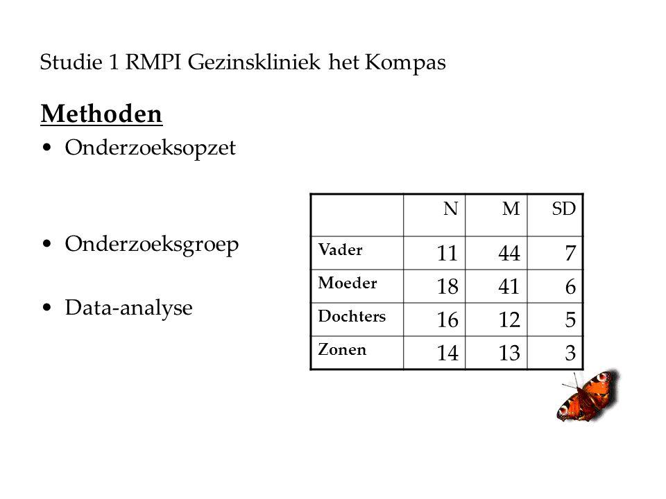Studie 1 RMPI Gezinskliniek het Kompas Methoden Onderzoeksopzet Onderzoeksgroep Data-analyse NMSD Vader 11447 Moeder 18416 Dochters 16125 Zonen 14133