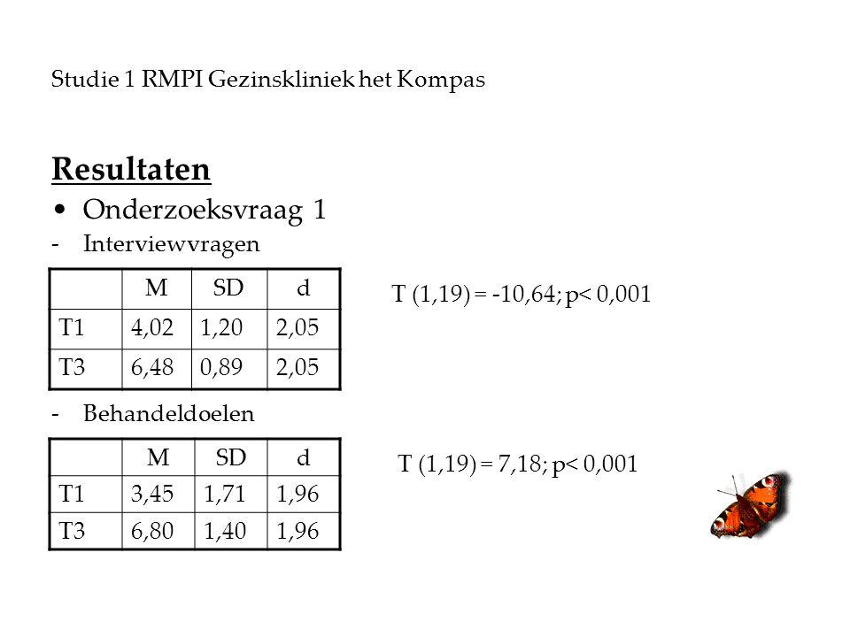 Studie 1 RMPI Gezinskliniek het Kompas Resultaten Onderzoeksvraag 1 -Interviewvragen T (1,19) = -10,64; p< 0,001 -Behandeldoelen T (1,19) = 7,18; p< 0,001 MSDd T14,021,202,05 T36,480,892,05 MSDd T13,451,711,96 T36,801,401,96