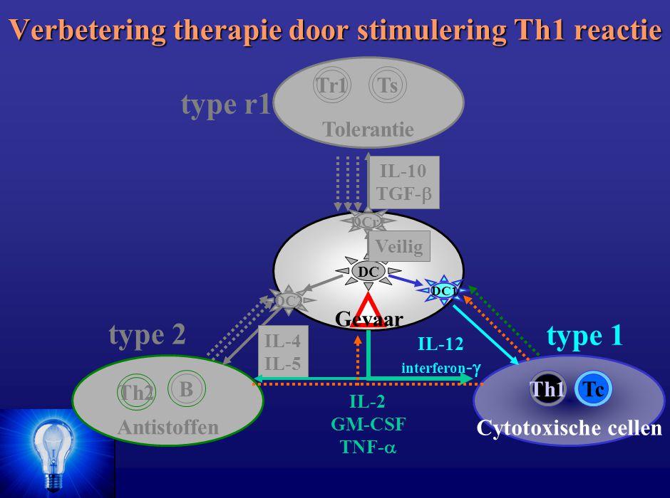 Verbetering therapie door stimulering Th1 reactie Cytotoxische cellen Antistoffen B Th2 TcTh1 type 2 Tolerantie Tr1Ts IL-4 IL-5 type r1 type 1 IL-2 GM