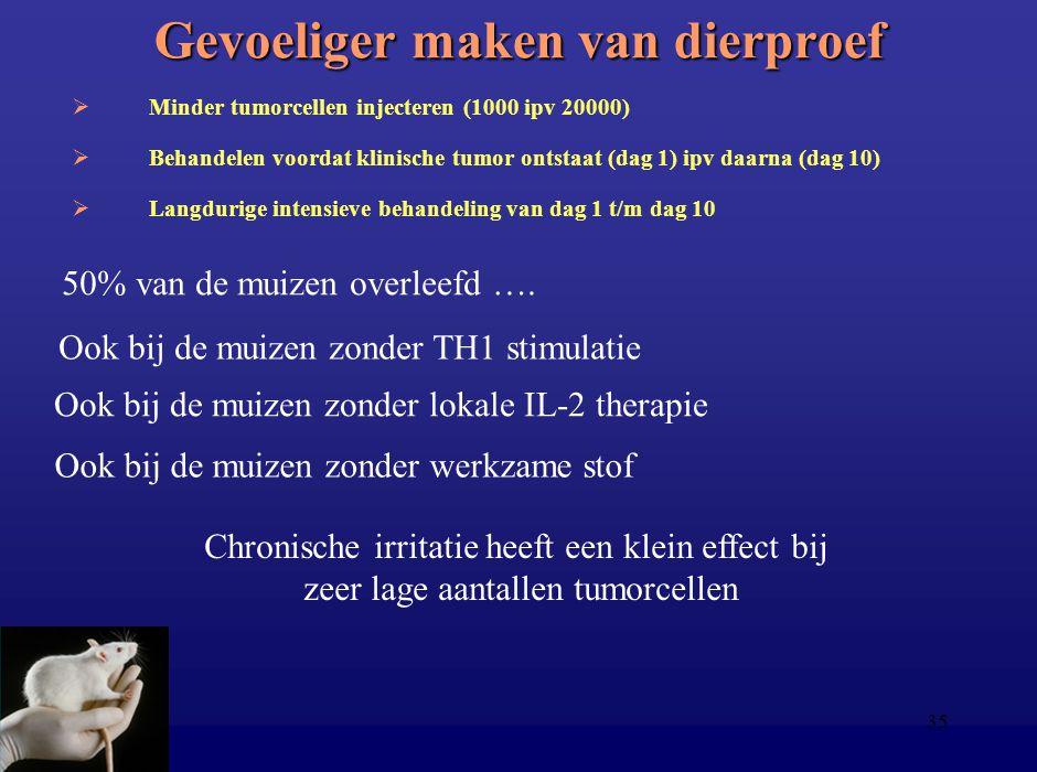 35 Gevoeliger maken van dierproef  Minder tumorcellen injecteren (1000 ipv 20000)  Behandelen voordat klinische tumor ontstaat (dag 1) ipv daarna (d