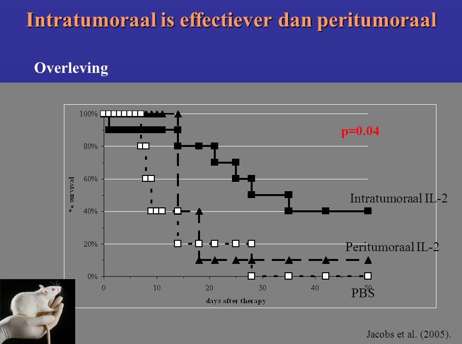Jacobs et al. (2005). Intratumoraal IL-2 Peritumoraal IL-2 PBS p=0.04 Intratumoraal is effectiever dan peritumoraal Overleving
