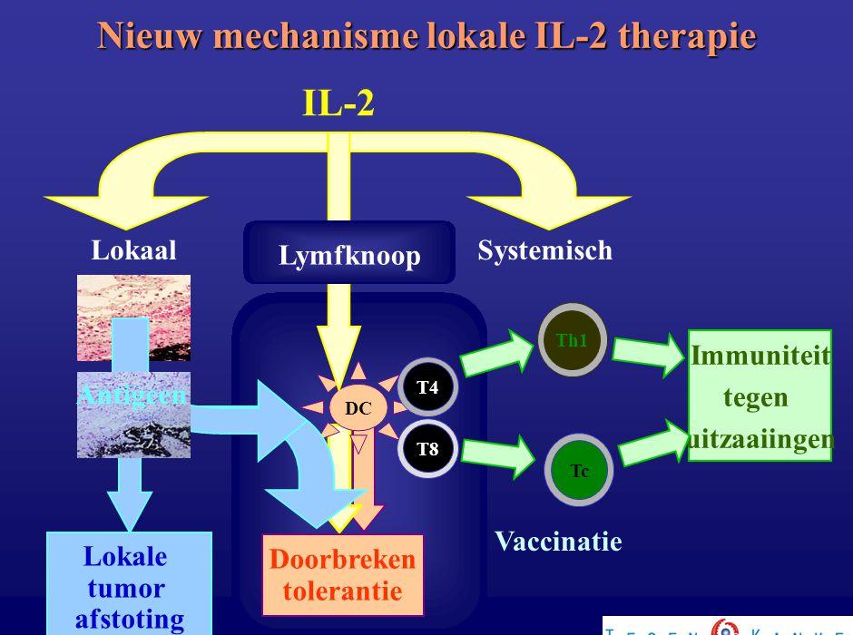 Nieuw mechanisme lokale IL-2 therapie DC Doorbreken tolerantie Lokaal IL-2 Systemisch T8 Th1Tc Immuniteit tegen uitzaaiingen T4 Vaccinatie Lokale tumo