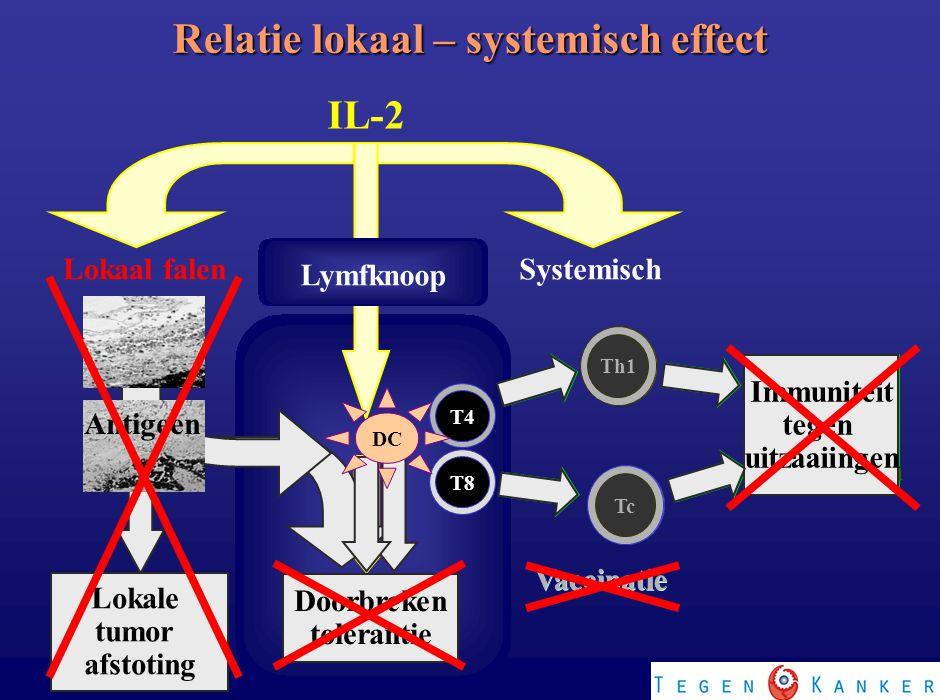 Vaccinatie Th1 Tc Immuniteit tegen Uitzaaiingen DC Doorbreken tolerantie Doorbreken tolerantie Lokaal falen IL-2 Systemisch T8T4 Th1 Tc Immuniteit teg