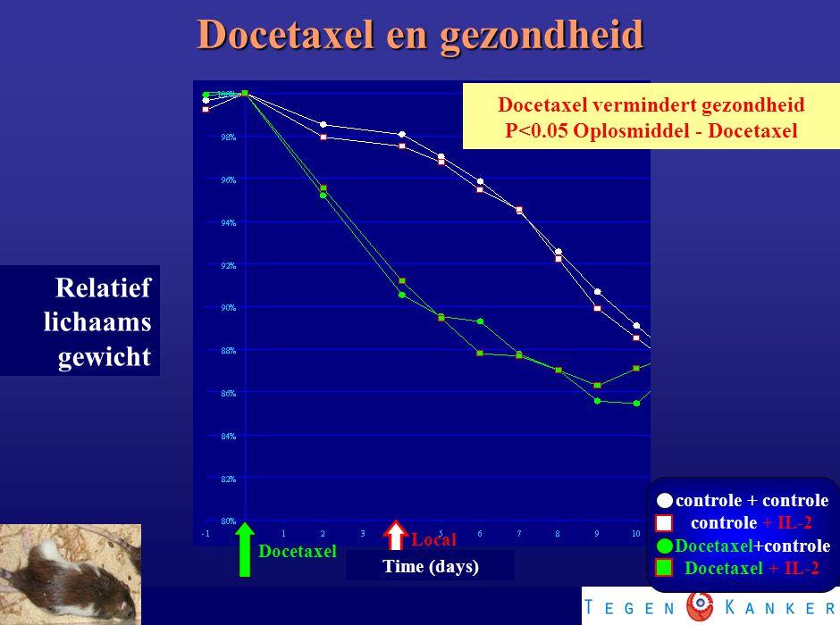 Docetaxel vermindert gezondheid P<0.05 Oplosmiddel - Docetaxel Local IL-2 Docetaxel Relatief lichaams gewicht Time (days) Docetaxel en gezondheid cont