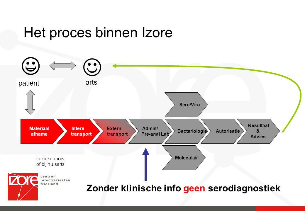 Het proces binnen Izore Materiaal afname Intern transport Extern transport Admin/ Pre-anal Lab Bacteriologie Sero/Viro Moleculair Autorisatie Resultaa