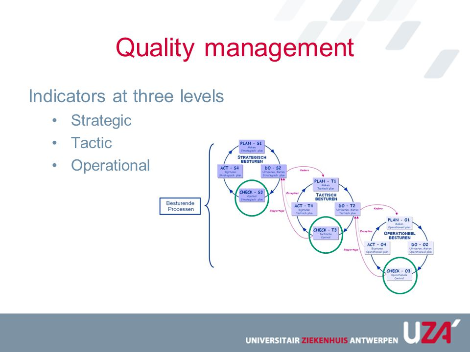 Quality management Indicators at three levels Strategic Tactic Operational
