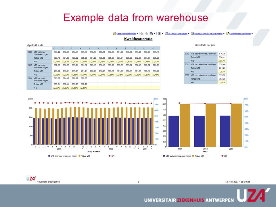 Example data from warehouse