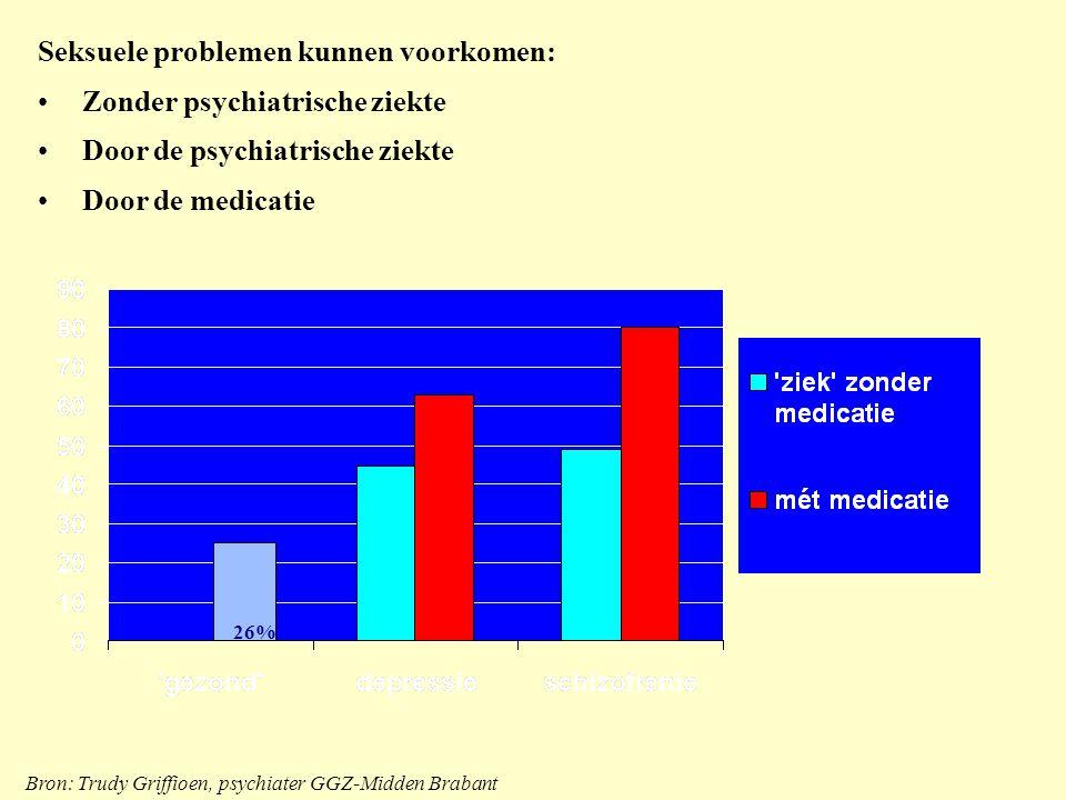 Seksuele problemen kunnen voorkomen: Zonder psychiatrische ziekte Door de psychiatrische ziekte Door de medicatie 26% Bron: Trudy Griffioen, psychiate
