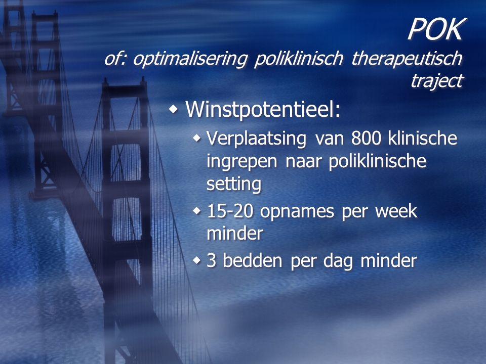 POK of: optimalisering poliklinisch therapeutisch traject  Winstpotentieel:  Verplaatsing van 800 klinische ingrepen naar poliklinische setting  15