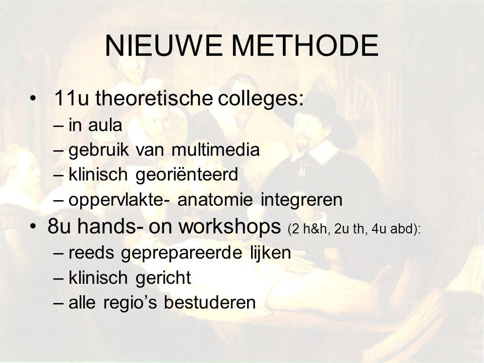 NIEUWE METHODE 11u theoretische colleges: –in aula –gebruik van multimedia –klinisch georiënteerd –oppervlakte- anatomie integreren 8u hands- on works