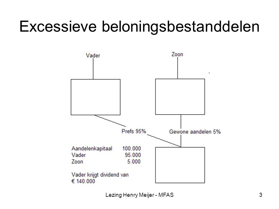 Lezing Henry Meijer - MFAS4 Lucratief belang belast in box 1 Prefs die > 15% gestorte kapitaal dividend geven.