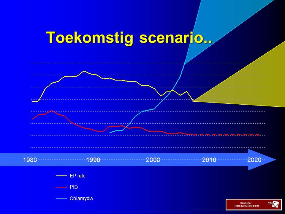 Toekomstig scenario.. 19801990 2000 20102020 EP rate PID Chlamydia