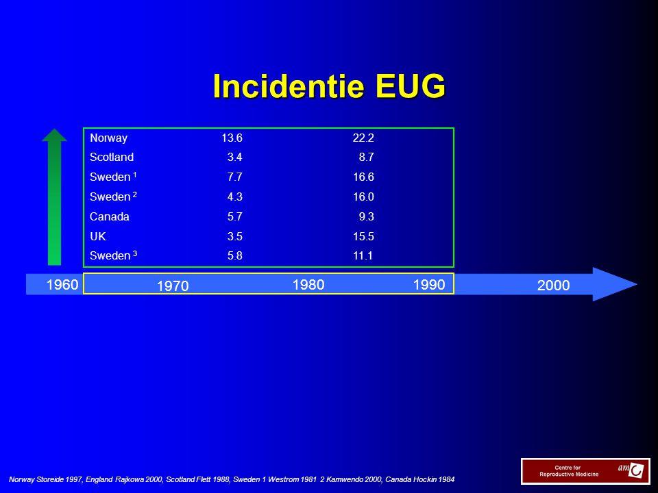 Ectopic pregnancy rate PID / Chlamydia trachomatis Opname voor EUG per 1000 levendgebornenen Opname voor PID (absolute aantallen) Chlamydia laboratorium resultaten Year EP rate PID Chlamydia