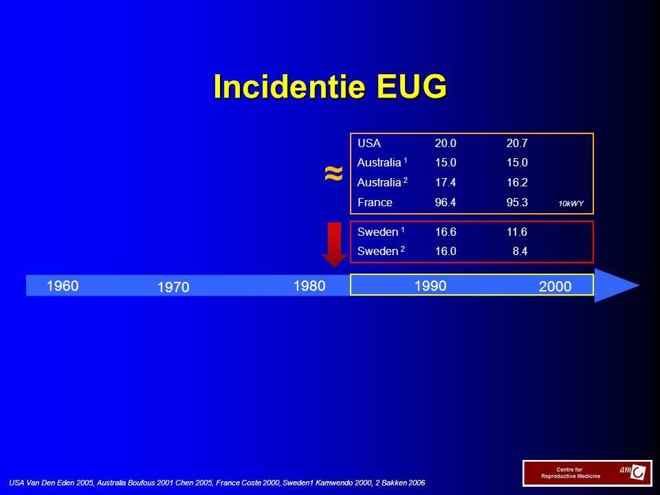 Incidentie EUG 1970 19801990 2000 1960 USA Van Den Eden 2005, Australia Boufous 2001 Chen 2005, France Coste 2000, Sweden1 Kamwendo 2000, 2 Bakken 200