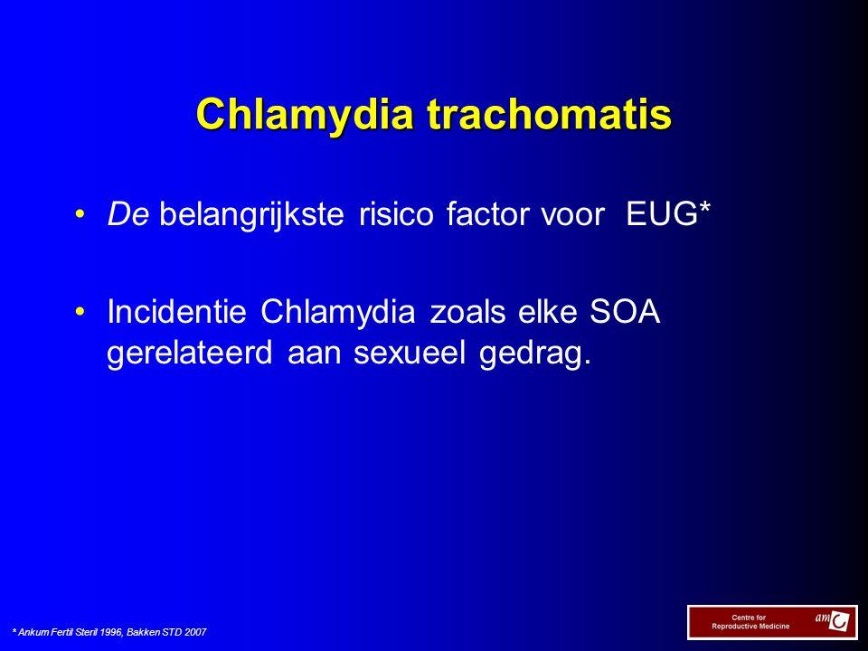 Chlamydia trachomatis De belangrijkste risico factor voor EUG* Incidentie Chlamydia zoals elke SOA gerelateerd aan sexueel gedrag. * Ankum Fertil Ster