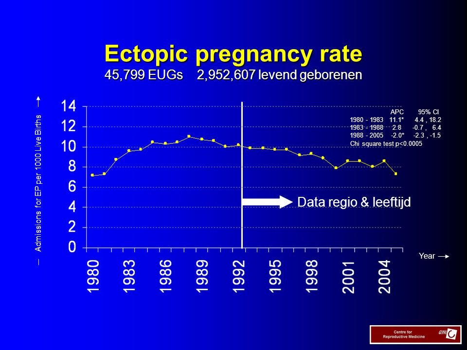 Ectopic pregnancy rate 45,799 EUGs 2,952,607 levend geborenen Data regio & leeftijd Year Admissions for EP per 1000 Live Births Chi square test p< APC 95% CI * 4.4, , * -2.3, -1.5