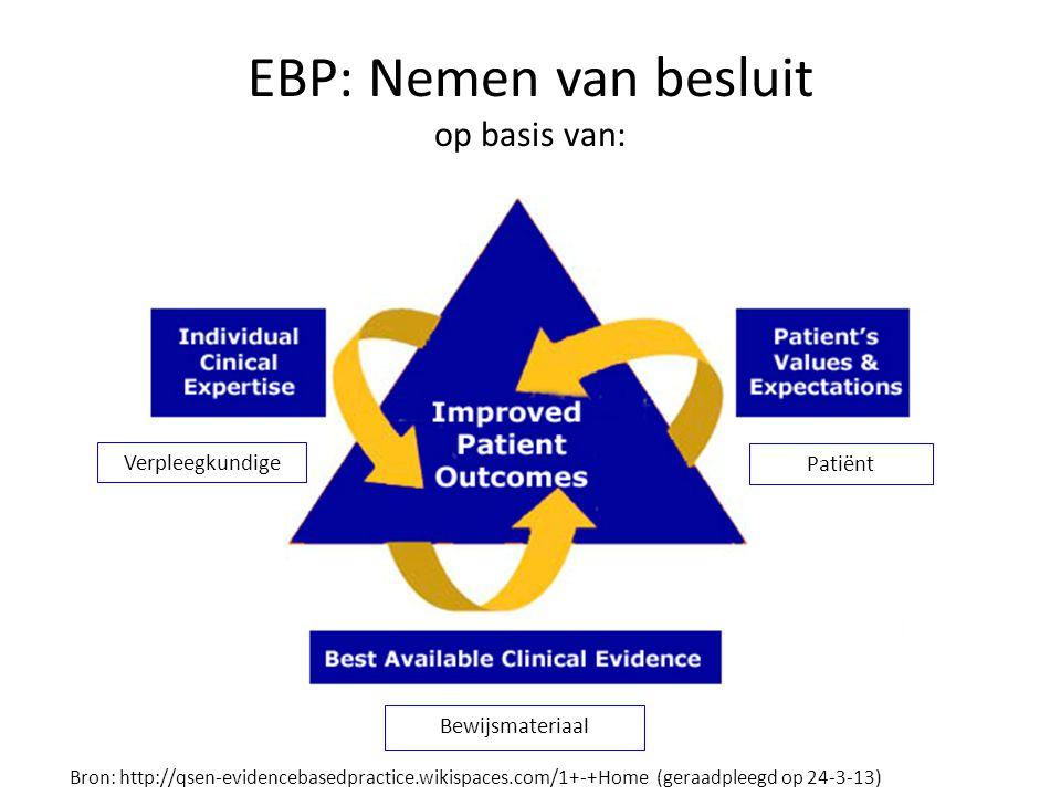 Bewijsmateriaal EBP: Nemen van besluit op basis van: Patiënt Verpleegkundige Bron: http://qsen-evidencebasedpractice.wikispaces.com/1+-+Home (geraadpleegd op 24-3-13)