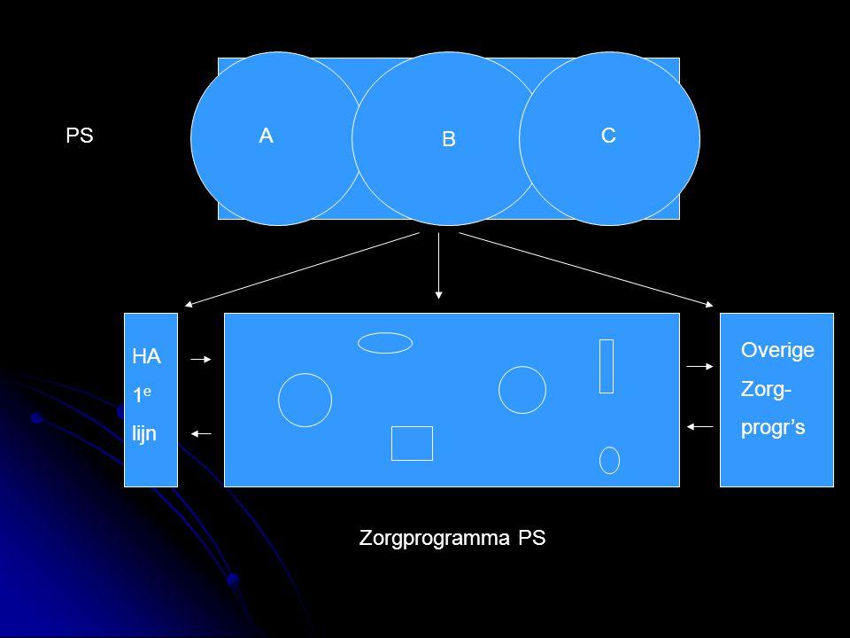 B ACPS Zorgprogramma PS Overige Zorg- progr's HA 1 e lijn