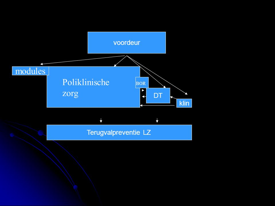 modules DT klin Terugvalpreventie LZ Poliklinische zorg BOR voordeur