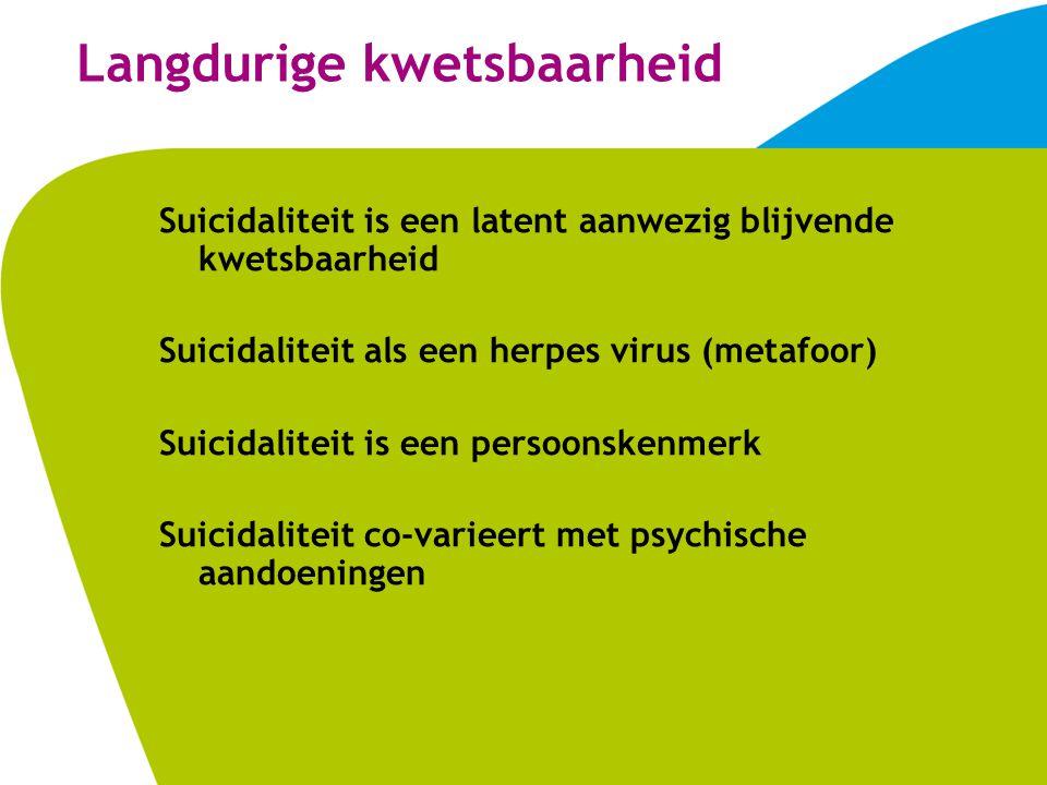 Langdurige kwetsbaarheid Suicidaliteit is een latent aanwezig blijvende kwetsbaarheid Suicidaliteit als een herpes virus (metafoor) Suicidaliteit is een persoonskenmerk Suicidaliteit co-varieert met psychische aandoeningen