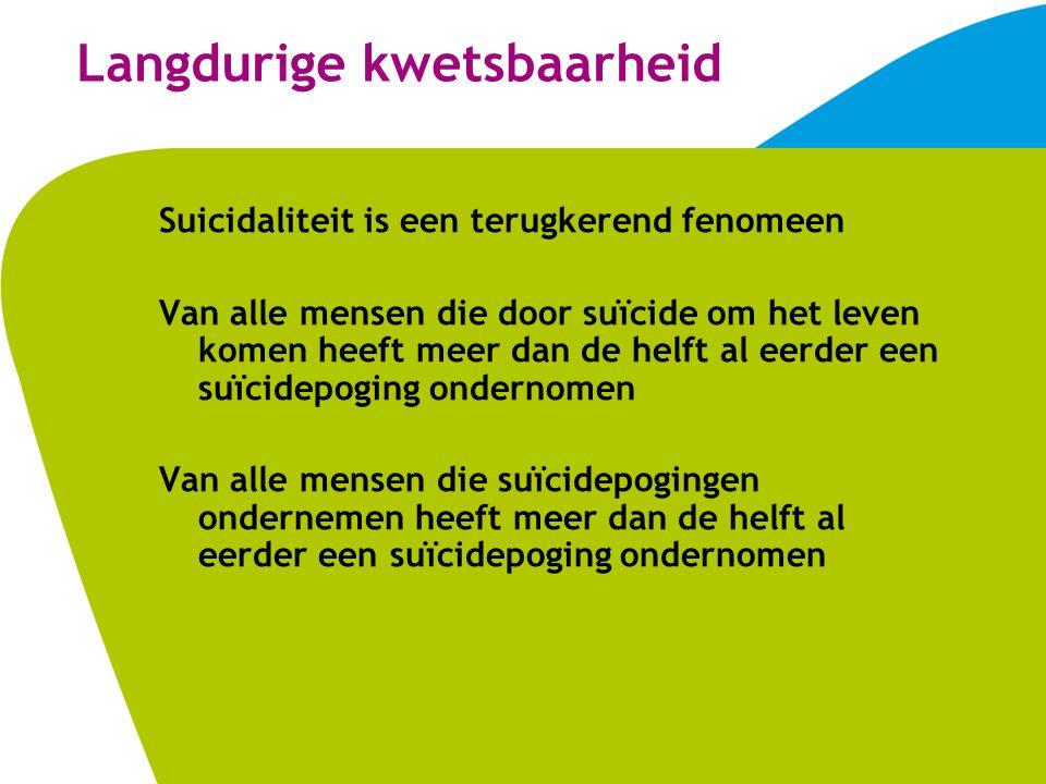 Langdurige kwetsbaarheid Van alle suïcidepogers recidiveert minstens 40% Van alle suïcidepogers komt 10% door suïcide om het leven Veel suïcides en suïcidepogingen vinden plaats na afloop van een klinische behandeling