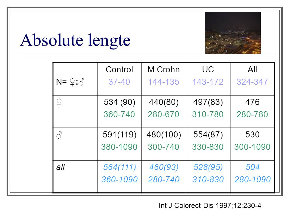 Absolute lengte N= ♀:♂ Control 37-40 M Crohn 144-135 UC 143-172 All 324-347 ♀534 (90) 360-740 440(80) 280-670 497(83) 310-780 476 280-780 ♂591(119) 380-1090 480(100) 300-740 554(87) 330-830 530 300-1090 all564(111) 360-1090 460(93) 280-740 528(95) 310-830 504 280-1090 Int J Colorect Dis 1997;12:230-4