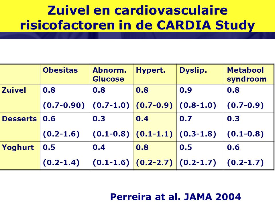 Zuivel en cardiovasculaire risicofactoren in de CARDIA Study ObesitasAbnorm. Glucose Hypert.Dyslip.Metabool syndroom Zuivel0.8 (0.7-0.90) 0.8 (0.7-1.0