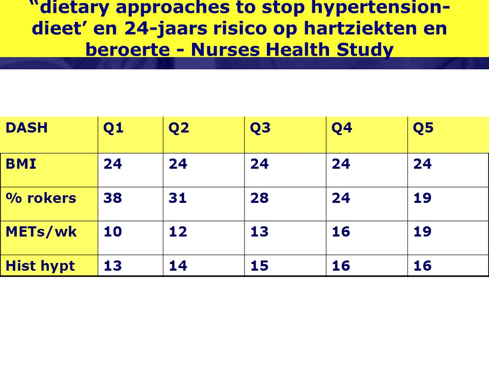 dietary approaches to stop hypertension- dieet' en 24-jaars risico op hartziekten en beroerte - Nurses Health Study DASHQ1Q2Q3Q4Q5 BMI24 % rokers3831282419 METs/wk1012131619 Hist hypt13141516