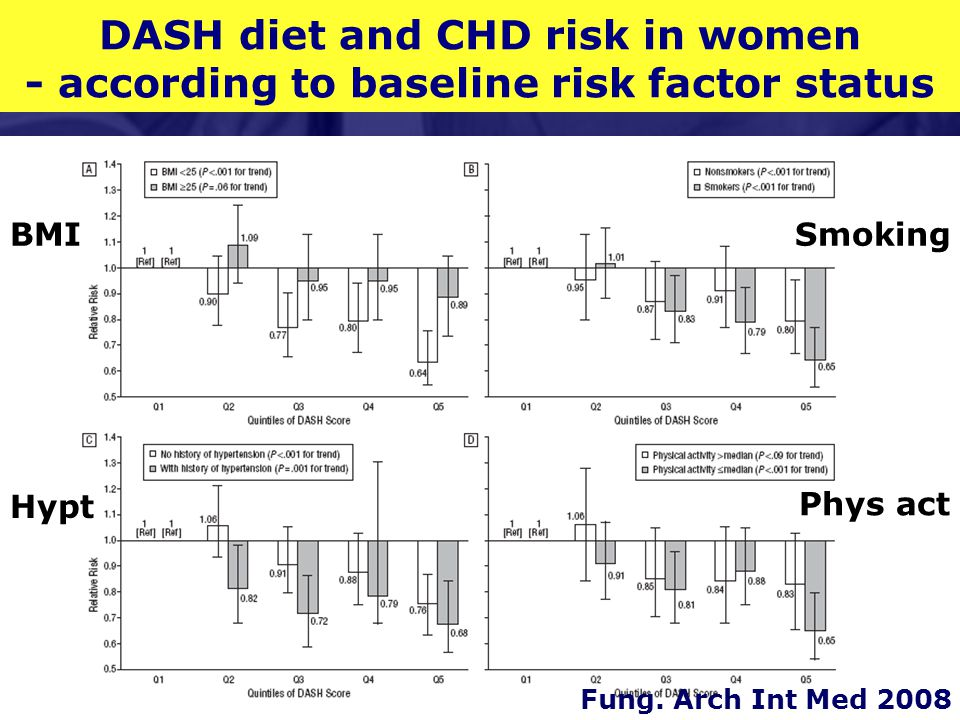 DASH diet and CHD risk in women - according to baseline risk factor status Fung.