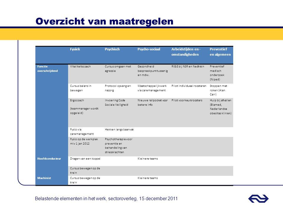 Overzicht van maatregelen FysiekPsychischPsycho-sociaal Arbeidstijden en - omstandigheden Preventief en algemeen Functie overschrijdend Vitaliteitscoa