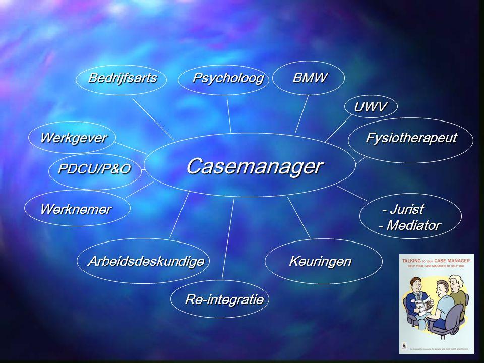Bedrijfsarts Psycholoog BMW UWV UWV Werkgever Fysiotherapeut PDCU/P&O Casemanager Werknemer - Jurist - Mediator Arbeidsdeskundige Keuringen Re-integra