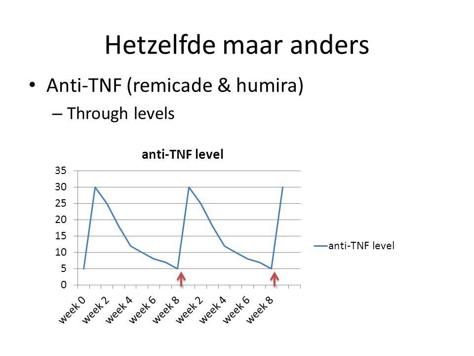 Hetzelfde maar anders Anti-TNF (remicade & humira) – Through levels