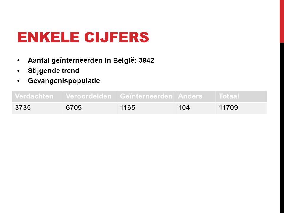 ENKELE CIJFERS Aantal geïnterneerden in België: 3942 Stijgende trend Gevangenispopulatie