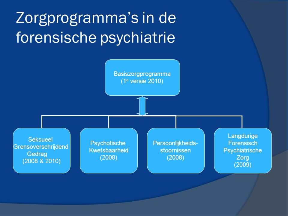 Zorgprogramma's in de forensische psychiatrie Basiszorgprogramma (1 e versie 2010) Seksueel Grensoverschrijdend Gedrag (2008 & 2010) Psychotische Kwet