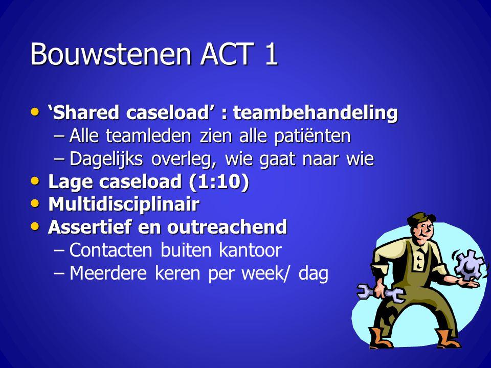 Bouwstenen ACT 1 'Shared caseload' : teambehandeling 'Shared caseload' : teambehandeling –Alle teamleden zien alle patiënten –Dagelijks overleg, wie g