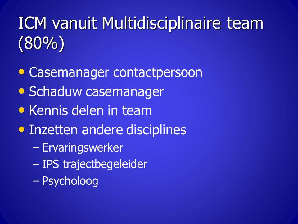 ICM vanuit Multidisciplinaire team (80%) Casemanager contactpersoon Schaduw casemanager Kennis delen in team Inzetten andere disciplines – –Ervaringsw