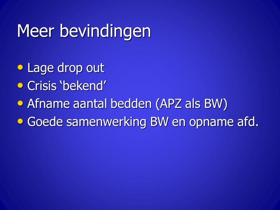 Meer bevindingen Lage drop out Lage drop out Crisis 'bekend' Crisis 'bekend' Afname aantal bedden (APZ als BW) Afname aantal bedden (APZ als BW) Goede