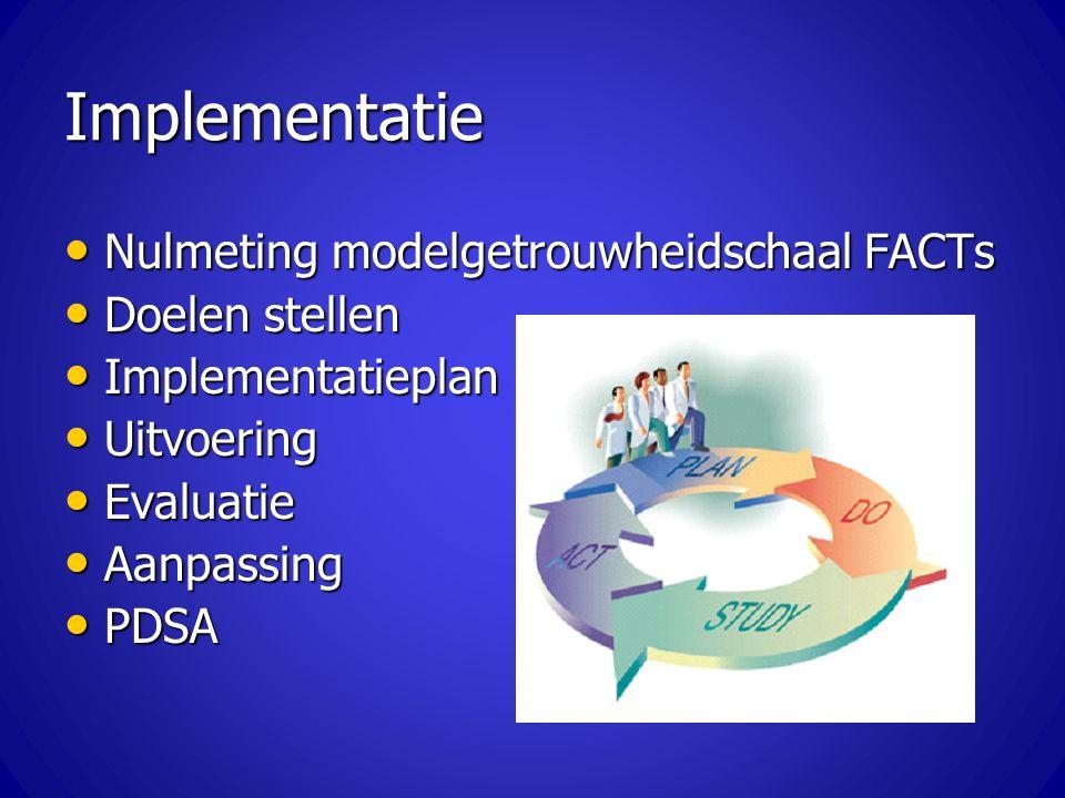 Implementatie Nulmeting modelgetrouwheidschaal FACTs Nulmeting modelgetrouwheidschaal FACTs Doelen stellen Doelen stellen Implementatieplan Implementa