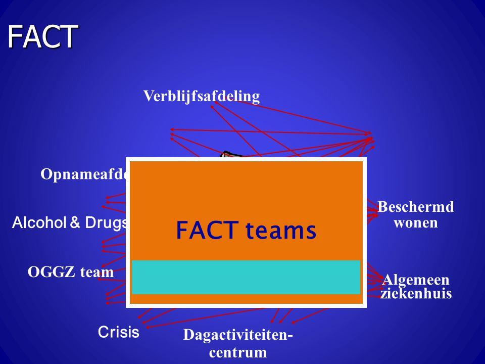 OGGZ team Opnameafdeling Verblijfsafdeling Dagactiviteiten- centrum Beschermd wonen Algemeen ziekenhuis Crisis Alcohol & Drugs FACT teams FACT