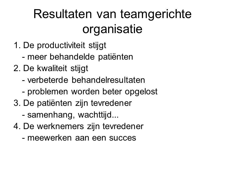 Resultaten van teamgerichte organisatie 1. De productiviteit stijgt - meer behandelde patiënten 2. De kwaliteit stijgt - verbeterde behandelresultaten
