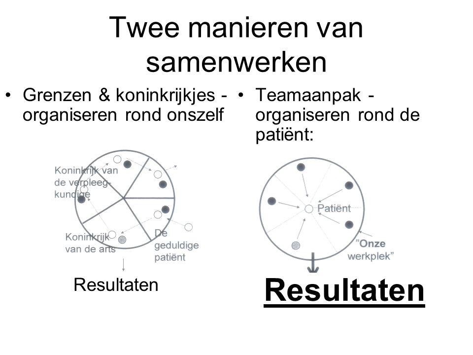 Twee manieren van samenwerken Grenzen & koninkrijkjes - organiseren rond onszelf Resultaten Teamaanpak - organiseren rond de patiënt: Resultaten