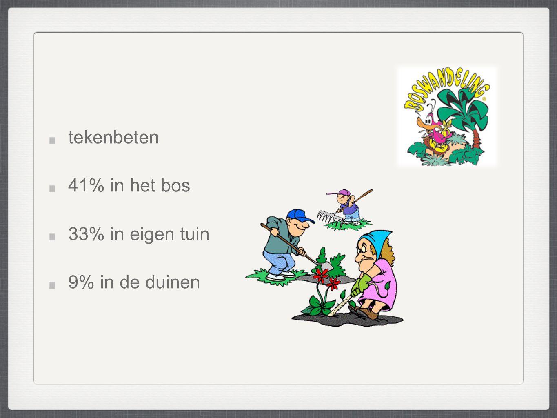 tekenbeten 41% in het bos 33% in eigen tuin 9% in de duinen