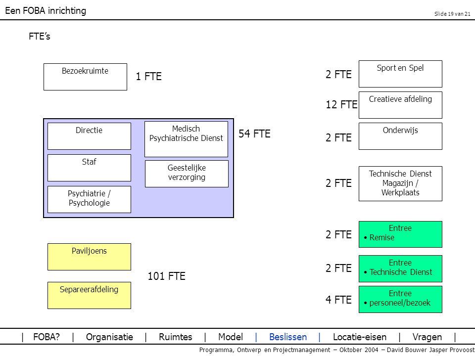 Een FOBA inrichting Programma, Ontwerp en Projectmanagement – Oktober 2004 – David Bouwer Jasper Provoost FTE's | FOBA? | Organisatie | Ruimtes | Mode