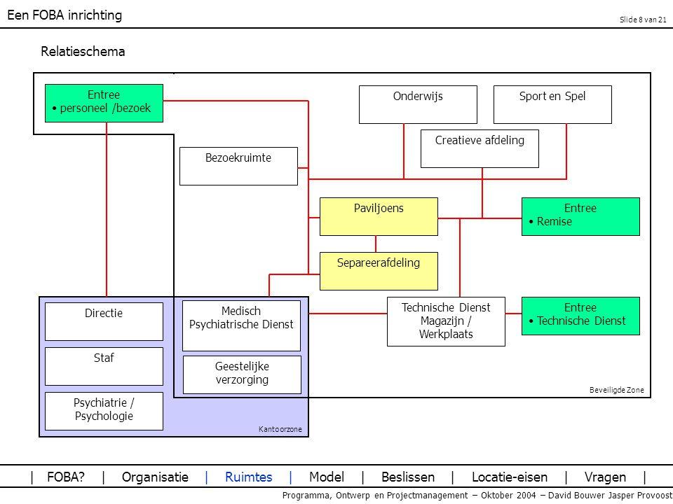 Een FOBA inrichting Programma, Ontwerp en Projectmanagement – Oktober 2004 – David Bouwer Jasper Provoost Het Model Ruimtebehoefte model BVO factor Kosten Beslissen met het model: Hoogbouw vs Laagbouw Douches op de cel of niet.