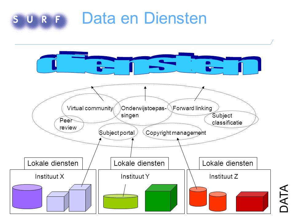 Data en Diensten Instituut XInstituut YInstituut Z Lokale diensten DATA Peer review Copyright management Virtual community Subject classificatie Subject portal Forward linkingOnderwijstoepas- singen