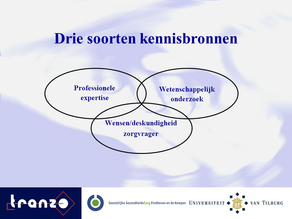 Drie soorten kennisbronnen Wensen/deskundigheid zorgvrager Professionele expertise Wetenschappelijk onderzoek