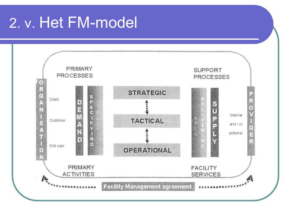 2. v. Het FM-model