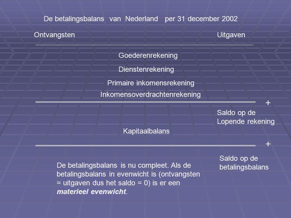 OntvangstenUitgaven De betalingsbalans van Nederland per 31 december 2002 Goederenrekening Dienstenrekening Primaire inkomensrekening Inkomensoverdrachtenrekening + Saldo op de Lopende rekening Kapitaalbalans + Saldo op de betalingsbalans De betalingsbalans is nu compleet.