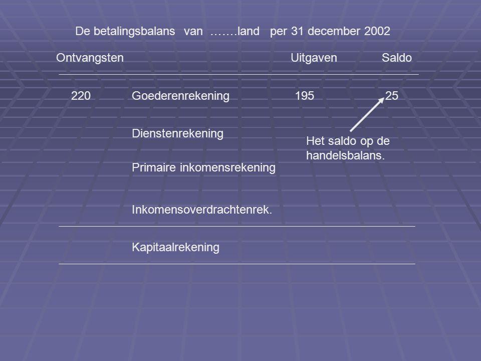 OntvangstenUitgaven De betalingsbalans van …….land per 31 december 2002 Goederenrekening Dienstenrekening Primaire inkomensrekening Inkomensoverdrachtenrek.