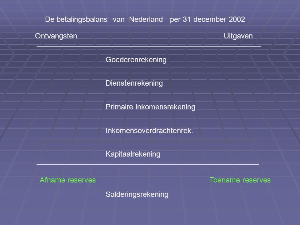 OntvangstenUitgaven De betalingsbalans van Nederland per 31 december 2002 Goederenrekening Dienstenrekening Primaire inkomensrekening Inkomensoverdrachtenrek.